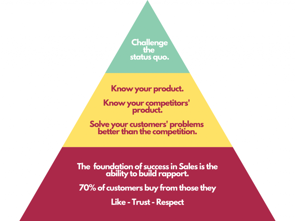 a pyramid showing the levels of expertise in Sales